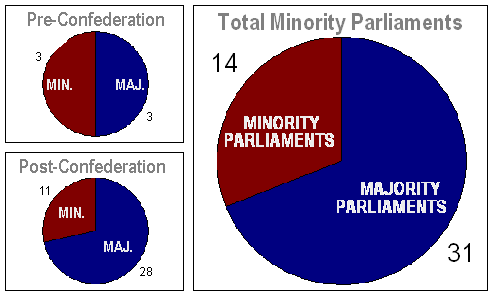 minority-parliament-data-canada.png