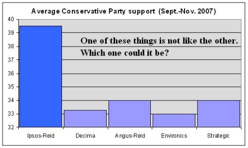 conservative-party-support-september-to-november-2007.png