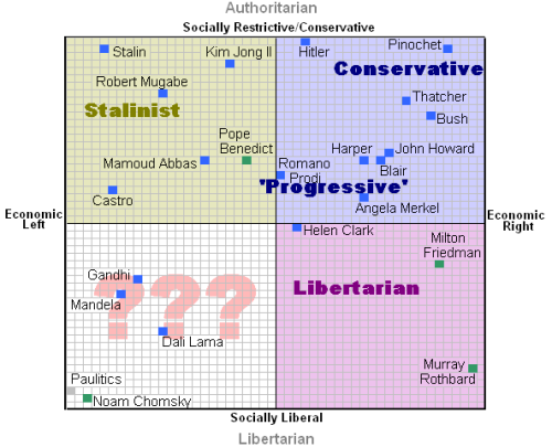 file political spectrum review