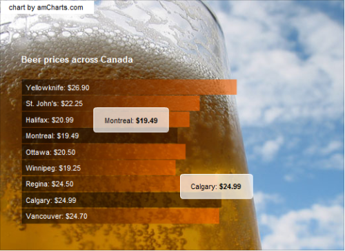 beer prices across canada.