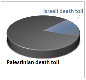 Palestinian death toll compared israel