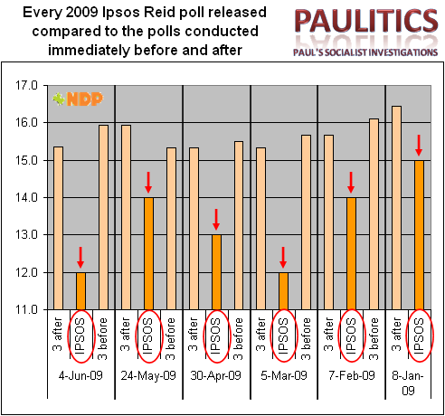 2009 Analysis 2
