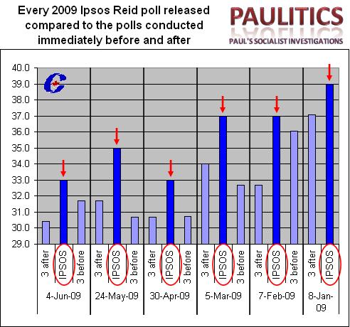 2009 Analysis 3