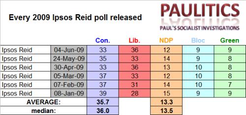 Ipsos Reid 2009
