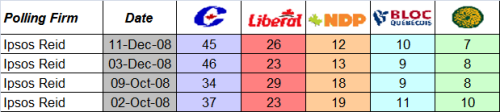 Last four Ipsos Reid polls, 2008