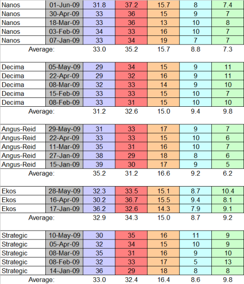 polling firm averages
